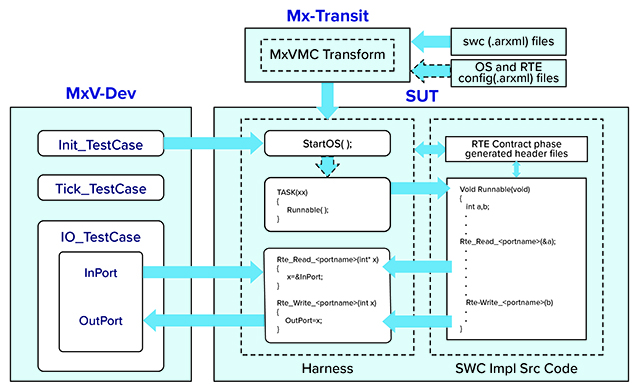 Danlaw Announces Mx-Suite Support for AUTOSAR 4.2.x