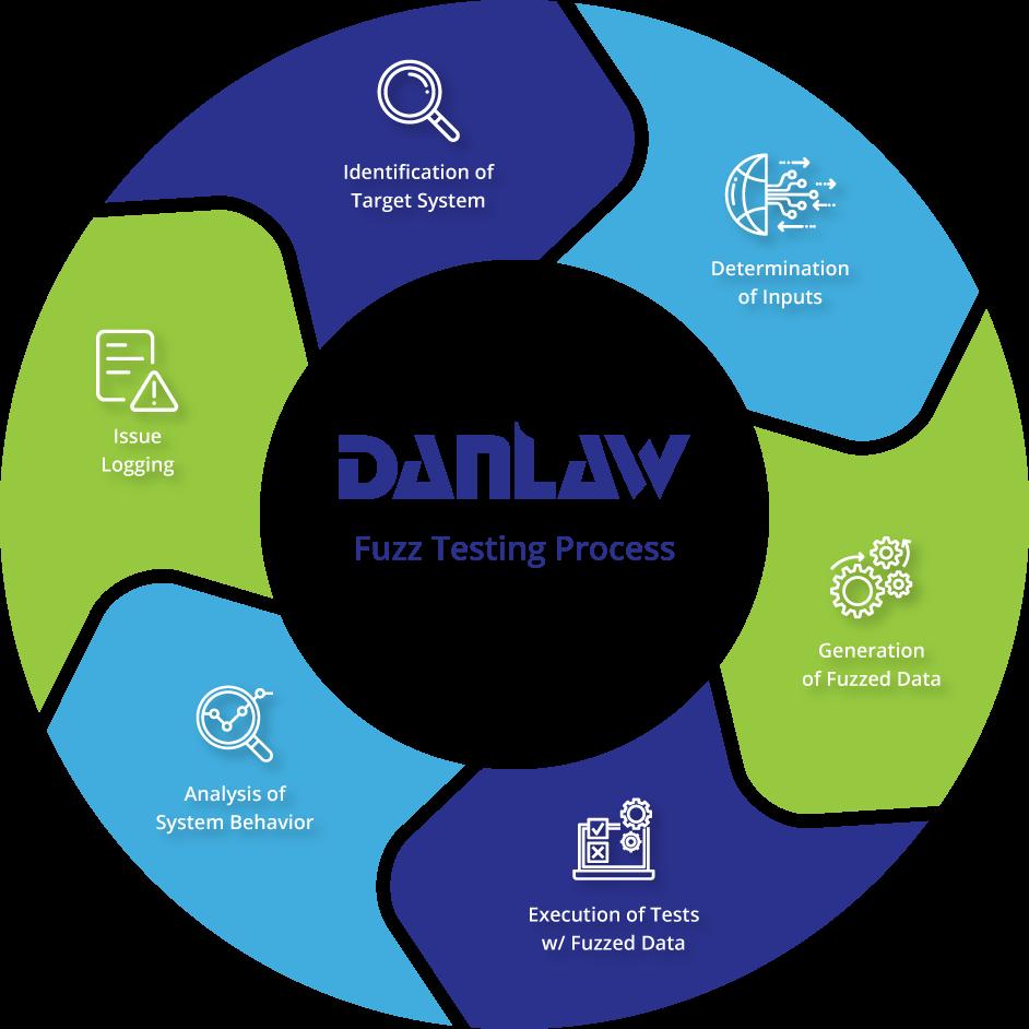Danlaw Fuzz Testing Process