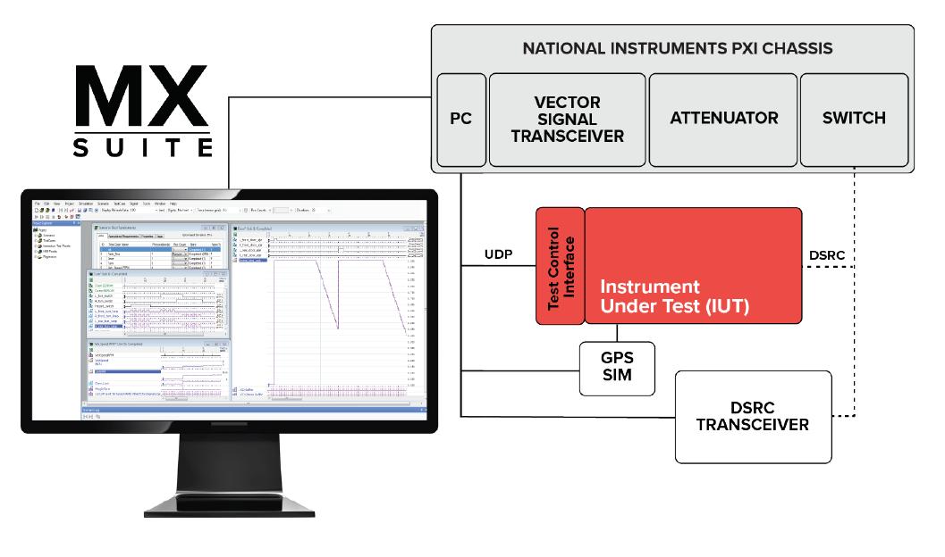 Mx-DSRC Test System